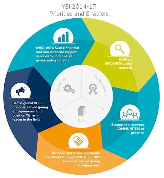 StrategicPlanpriorities-enablers