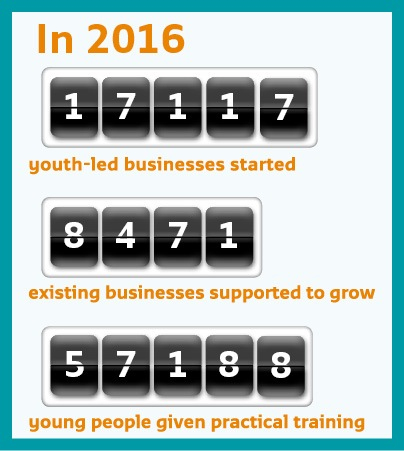 We helped more than 17,000 young people start or grow a business last year
